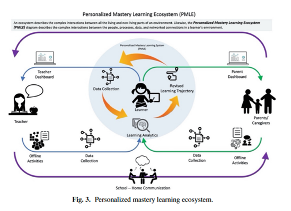 Personalized Mastery Learning Ecosystem